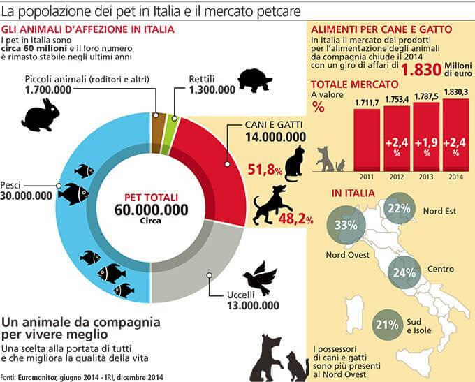 La-rivoluzione-della-ciotola cani-e-gatti-boom-vegetariano