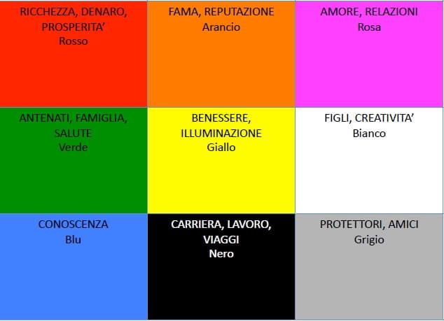 BIO-ARCHITETTURA & FENG SHUI: Progettare con il colore